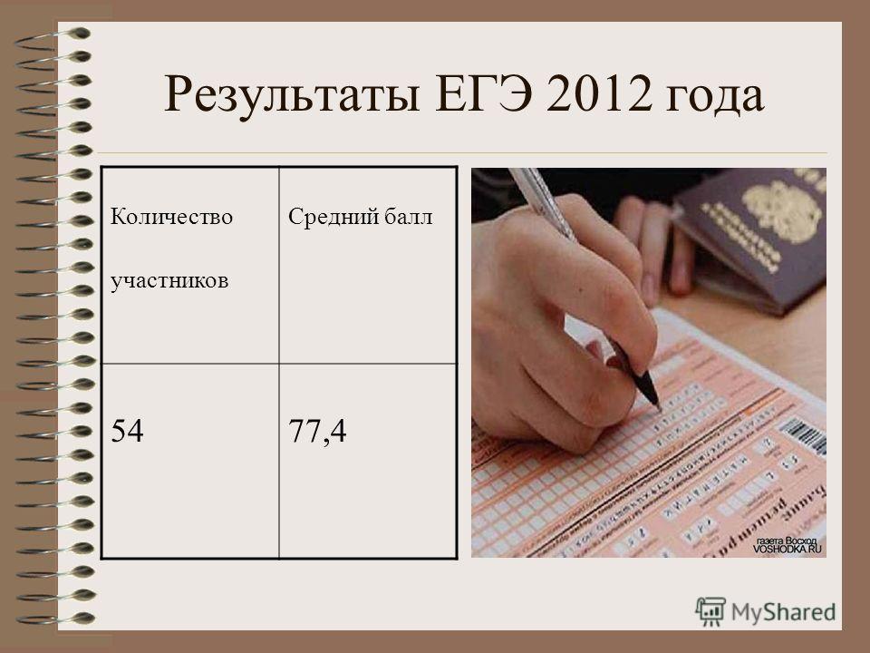 Результаты ЕГЭ 2012 года Количество участников Средний балл 54 77,4