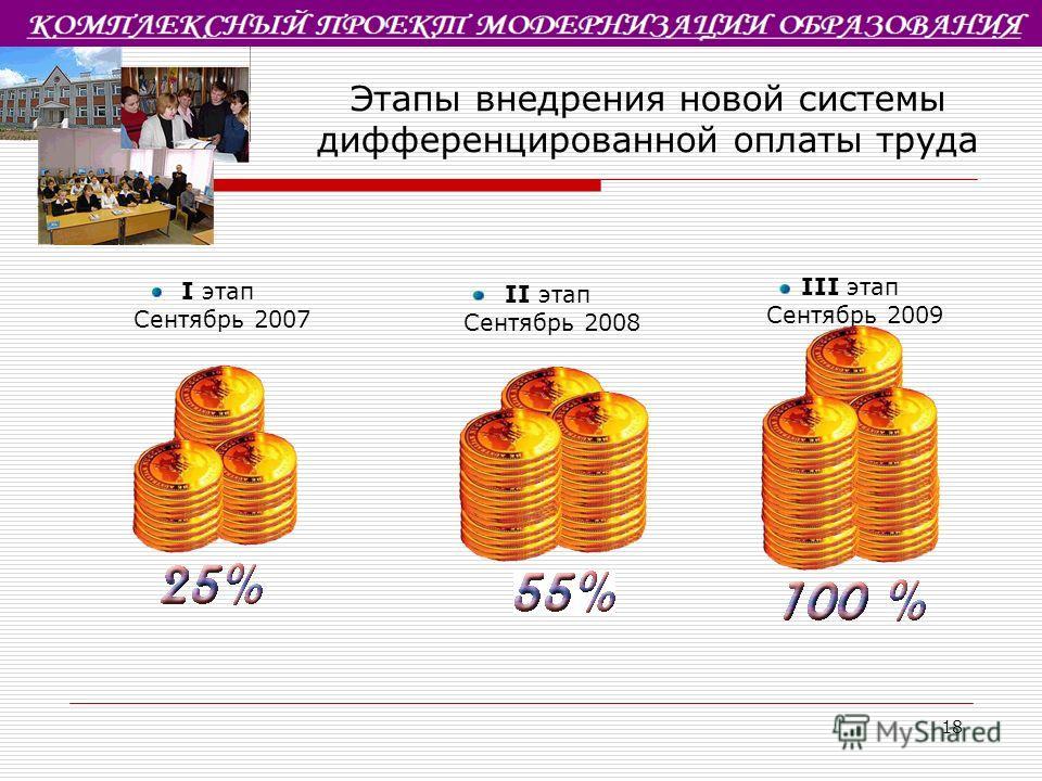 18 Этапы внедрения новой системы дифференцированной оплаты труда I этап Сентябрь 2007 III этап Сентябрь 2009 II этап Сентябрь 2008