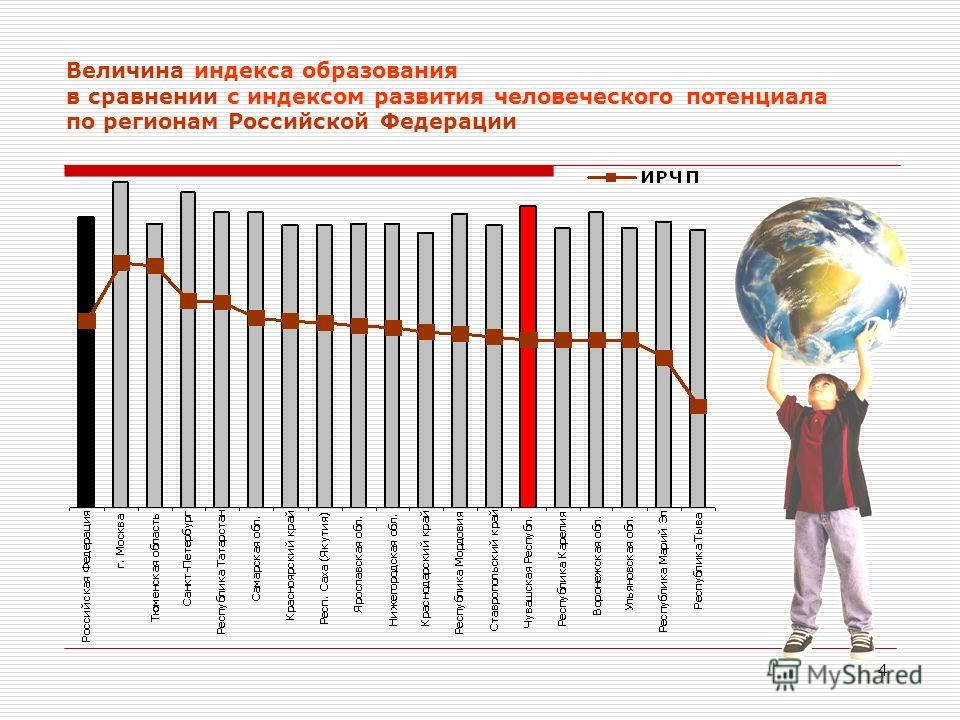 4 Величина индекса образования в сравнении с индексом развития человеческого потенциала по регионам Российской Федерации