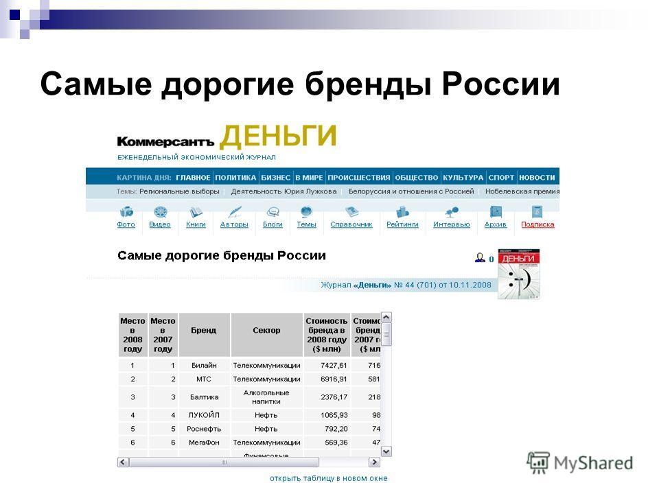 Самые дорогие бренды России