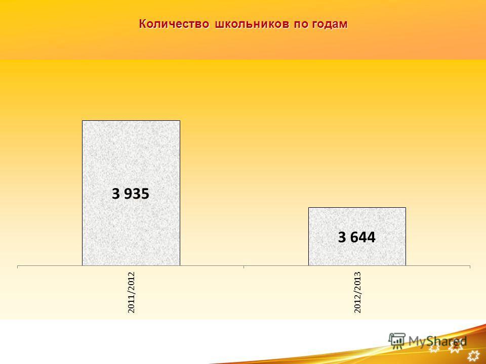 Количество школьников по годам 2