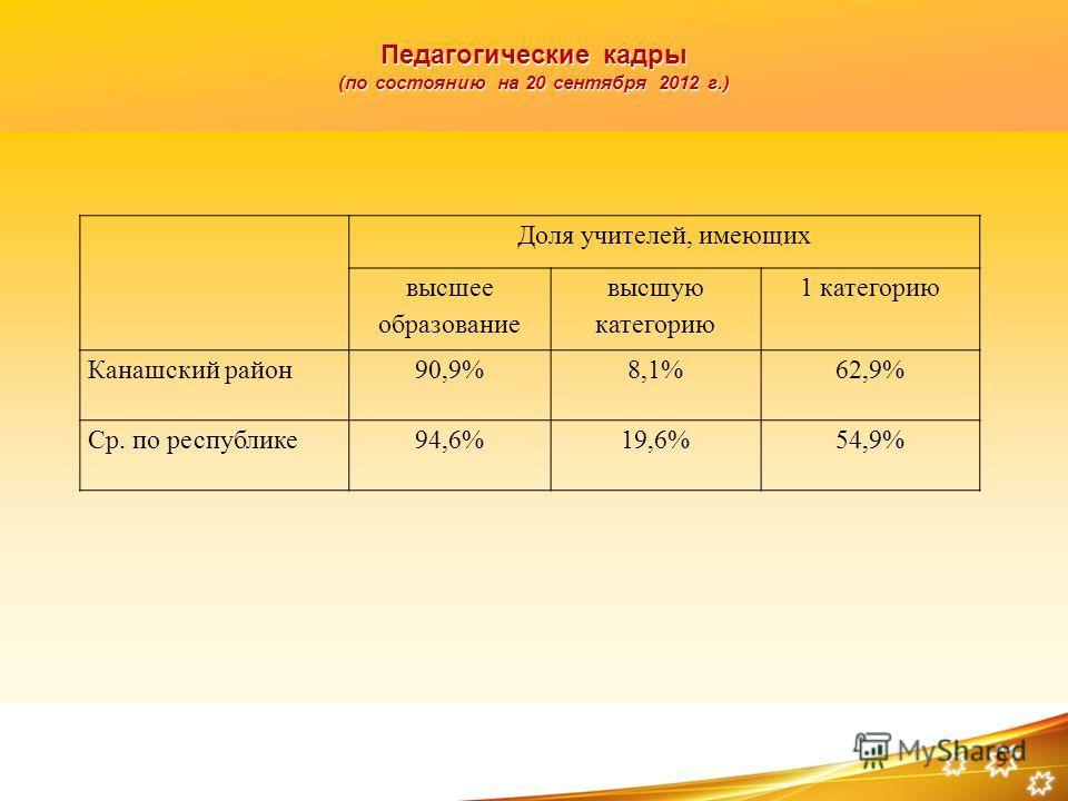 Педагогические кадры (по состоянию на 20 сентября 2012 г.) 9 Доля учителей, имеющих высшее образование высшую категорию 1 категорию Канашский район90,9%8,1%62,9% Ср. по республике94,6%19,6%54,9%