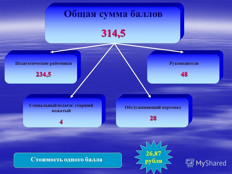 Общая сумма баллов314,5 Педагогические работники234,5 Руководители48 Обслуживающий персонал28 Социальный педагог, старший вожатый4 Стоимость одного балла 26,87 рубля