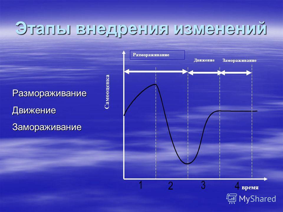 Этапы внедрения изменений РазмораживаниеДвижениеЗамораживание Замораживание Движение время Самооценка Размораживание