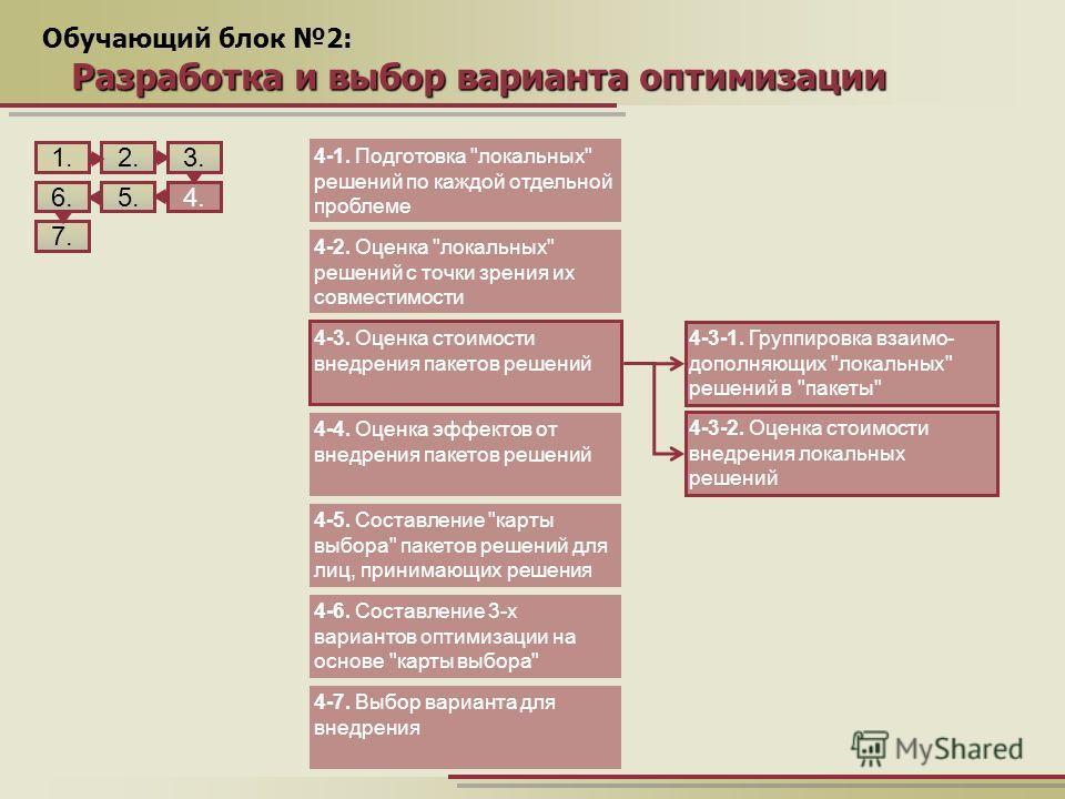 Обучающий блок 2: Разработка и выбор варианта оптимизации 1.2. 5. 3. 4.6. 7. 4-1. Подготовка