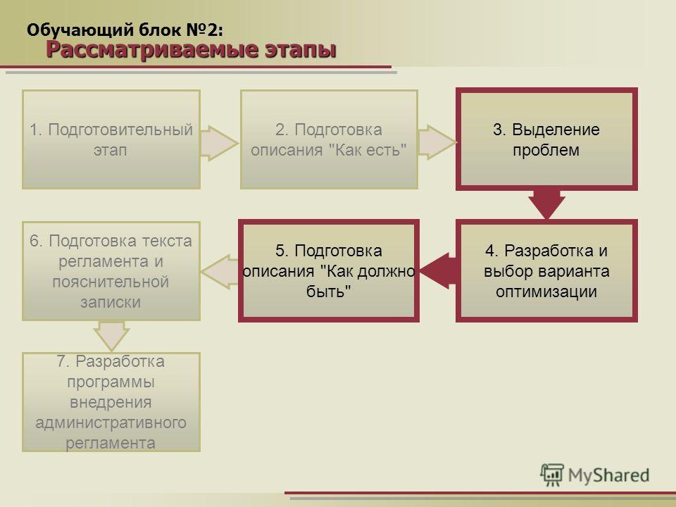 Обучающий блок 2: Рассматриваемые этапы 1. Подготовительный этап 4. Разработка и выбор варианта оптимизации 7. Разработка программы внедрения административного регламента 2. Подготовка описания