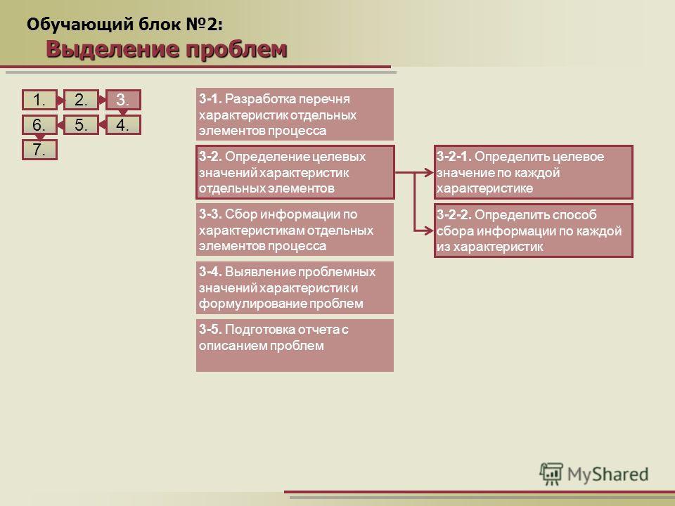 Обучающий блок 2: Выделение проблем 1.2. 5. 3. 4.6. 7. 3-1. Разработка перечня характеристик отдельных элементов процесса 3-2. Определение целевых значений характеристик отдельных элементов 3-3. Сбор информации по характеристикам отдельных элементов