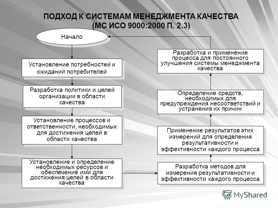 Установление потребностей и ожиданий потребителей Разработка политики и целей организации в области качества Установление процессов и ответственности, необходимых для достижения целей в области качества Установление и определение необходимых ресурсов