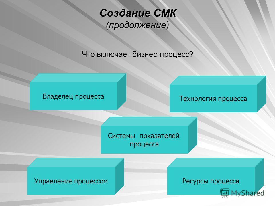 Создание СМК (продолжение) Что включает бизнес-процесс? Владелец процесса Управление процессом Системы показателей процесса Технология процесса Ресурсы процесса