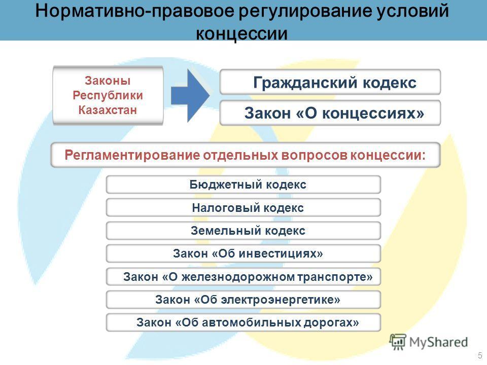 5 Нормативно-правовое регулирование условий концессии Гражданский кодекс Законы Республики Казахстан Регламентирование отдельных вопросов концессии: Закон «О концессиях» Бюджетный кодексНалоговый кодексЗемельный кодекс Закон «Об автомобильных дорогах