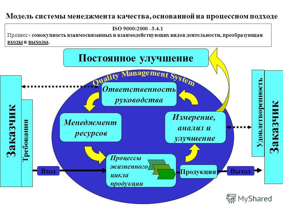 Модель системы качества исо 9001-2000 актау сертификация детских садов