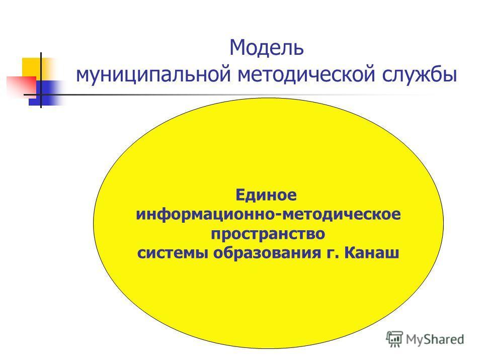 Модель муниципальной методической службы Компьютеры ДОУ Единое информационно-методическое пространство системы образования г. Канаш