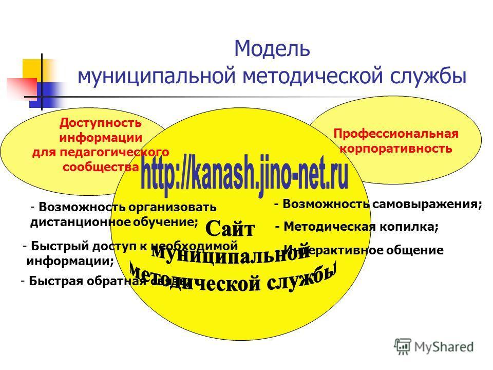 Модель муниципальной методической службы Доступность информации для педагогического сообщества Профессиональная корпоративность - Возможность организовать дистанционное обучение; - Быстрая обратная связь; - Быстрый доступ к необходимой информации; -