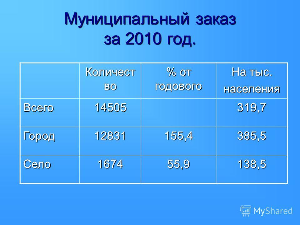 Муниципальный заказ за 2010 год. Количест во % от годового На тыс. населения Всего14505319,7 Город12831155,4385,5 Село167455,9138,5