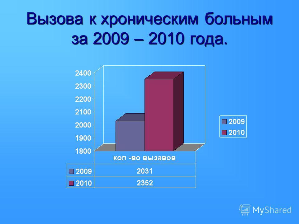 Вызова к хроническим больным за 2009 – 2010 года.