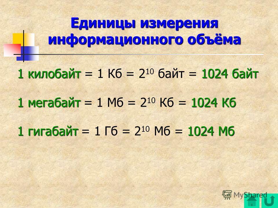 1 килобайт1024 байт 1 килобайт = 1 Кб = 2 10 байт = 1024 байт 1 мегабайт1024 Кб 1 мегабайт = 1 Мб = 2 10 Кб = 1024 Кб 1 гигабайт1024 Мб 1 гигабайт = 1 Гб = 2 10 Мб = 1024 Мб Единицы измерения информационного объёма