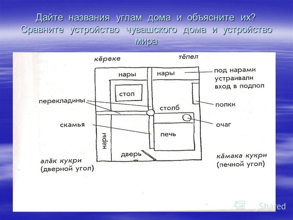 Дайте названия углам дома и объясните их? Сравните устройство чувашского дома и устройство мира