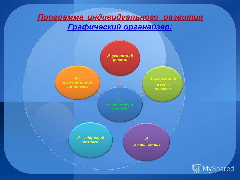 Программа индивидуального развития Графический органайзер: