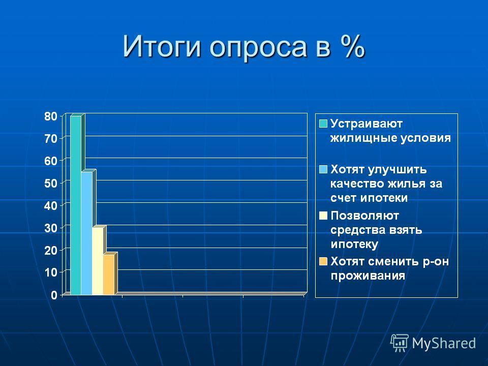 Итоги опроса в %