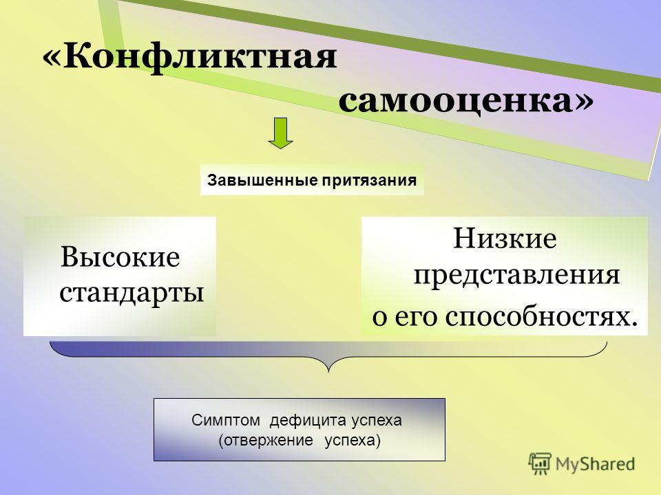 «Конфликтная самооценка» Высокие стандарты Завышенные притязания Низкие представления о его способностях. Симптом дефицита успеха (отвержение успеха)