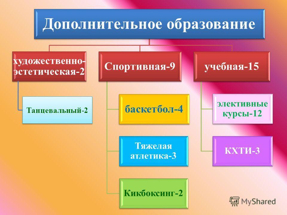 Дополнительное образование художественно- эстетическая-2 Спортивная-9 баскетбол-4 Тяжелая атлетика-3 Кикбоксинг-2 учебная-15 элективные курсы-12 КХТИ-3 Танцевальный-2