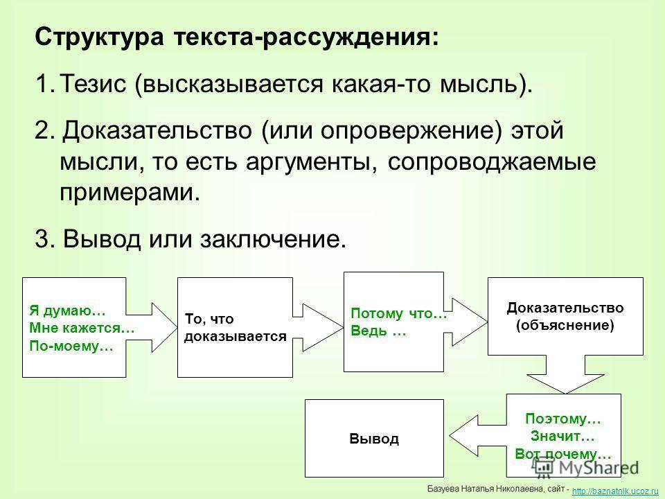 Структура текста-рассуждения: 1.Тезис (высказывается какая-то мысль). 2. Доказательство (или опровержение) этой мысли, то есть аргументы, сопроводжаемые примерами. 3. Вывод или заключение. Я думаю… Мне кажется… По-моему… То, что доказывается Потому ч