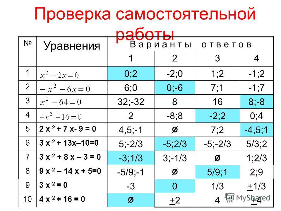 Проверка самостоятельной работы Уравнения В а р и а н т ы о т в е т о в 1234 1 0;2-2;01;2-1;2 2 6;00;-67;1-1;7 3 32;-328168;-8 4 2-8;8-2;20;4 52 x 2 + 7 x- 9 = 0 4,5;-1 Ø 7;2-4,5;1 63 x 2 + 13x–10=0 5;-2/3-5;2/3-5;-2/35/3;2 73 x 2 + 8 x – 3 = 0 -3;1/