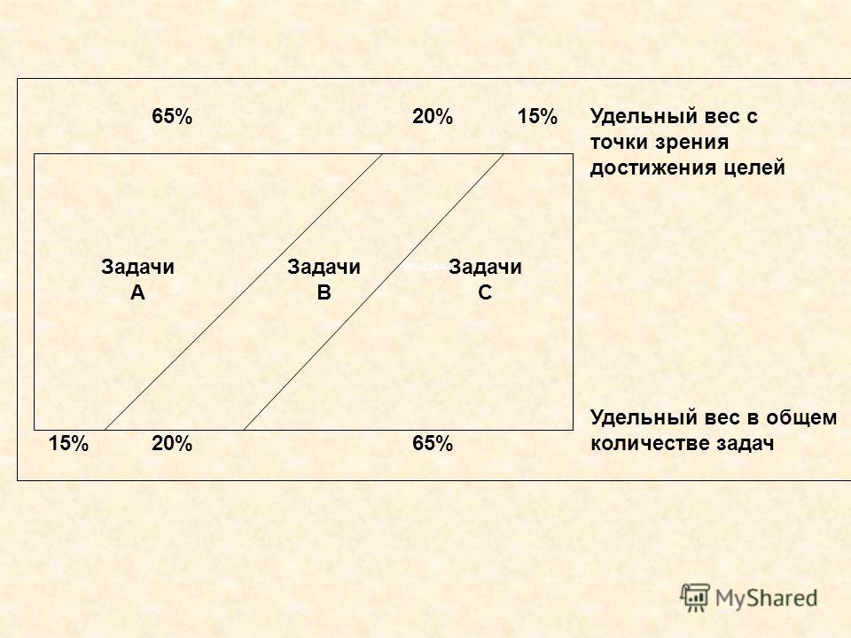 Задачи A Задачи B Задачи C 65%20%15% 20%65% Удельный вес с точки зрения достижения целей Удельный вес в общем количестве задач АВС-схема