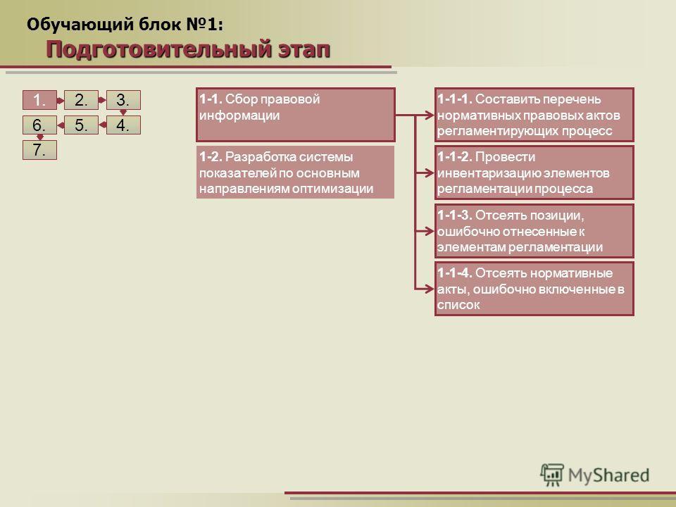 Обучающий блок 1: Подготовительный этап 1.2. 5. 3. 4.6. 7. 1-1. Сбор правовой информации 1-2. Разработка системы показателей по основным направлениям оптимизации 1-1-1. Составить перечень нормативных правовых актов регламентирующих процесс 1-1-2. Про