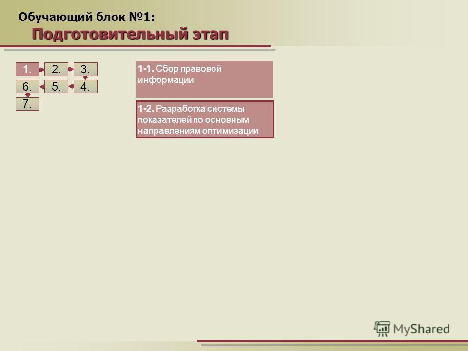 Обучающий блок 1: Подготовительный этап 1.2. 5. 3. 4.6. 7. 1-1. Сбор правовой информации 1-2. Разработка системы показателей по основным направлениям оптимизации