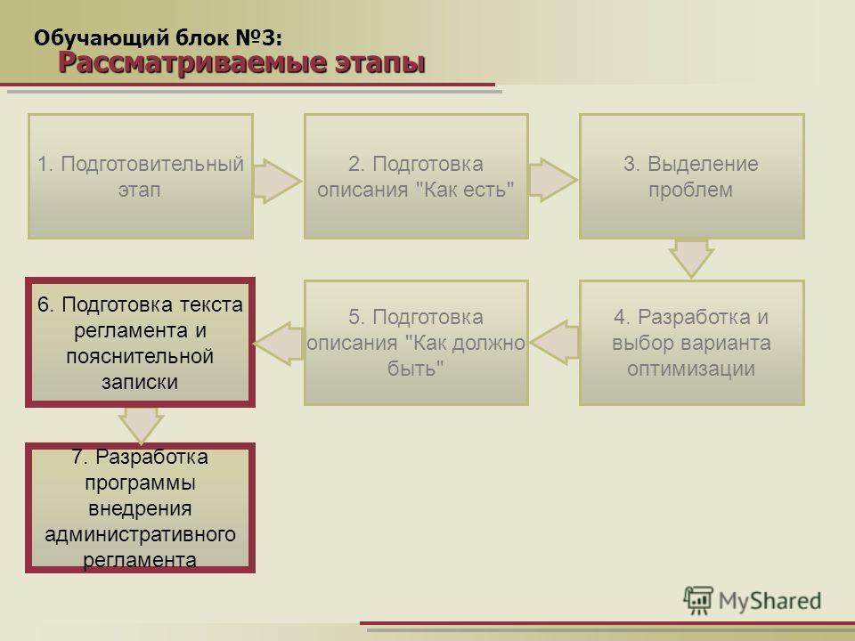 Обучающий блок 3: Рассматриваемые этапы 1. Подготовительный этап 4. Разработка и выбор варианта оптимизации 7. Разработка программы внедрения административного регламента 2. Подготовка описания