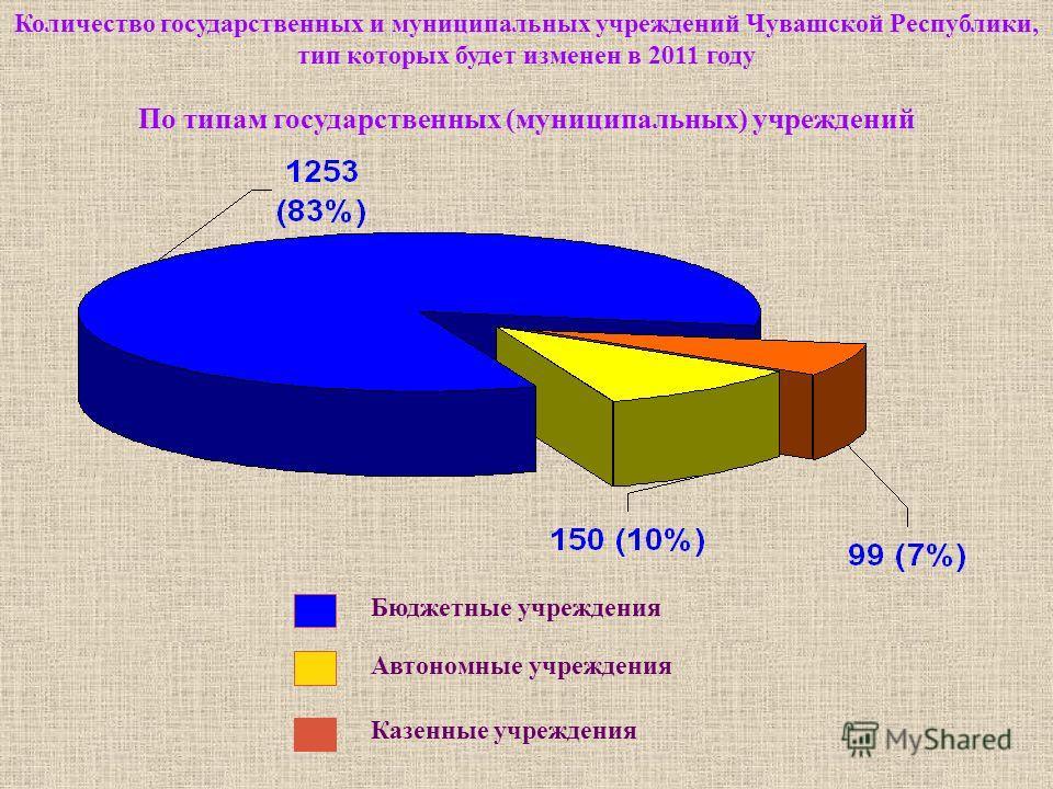 Количество государственных и муниципальных учреждений Чувашской Республики, тип которых будет изменен в 2011 году По типам государственных (муниципальных) учреждений Бюджетные учреждения Автономные учреждения Казенные учреждения