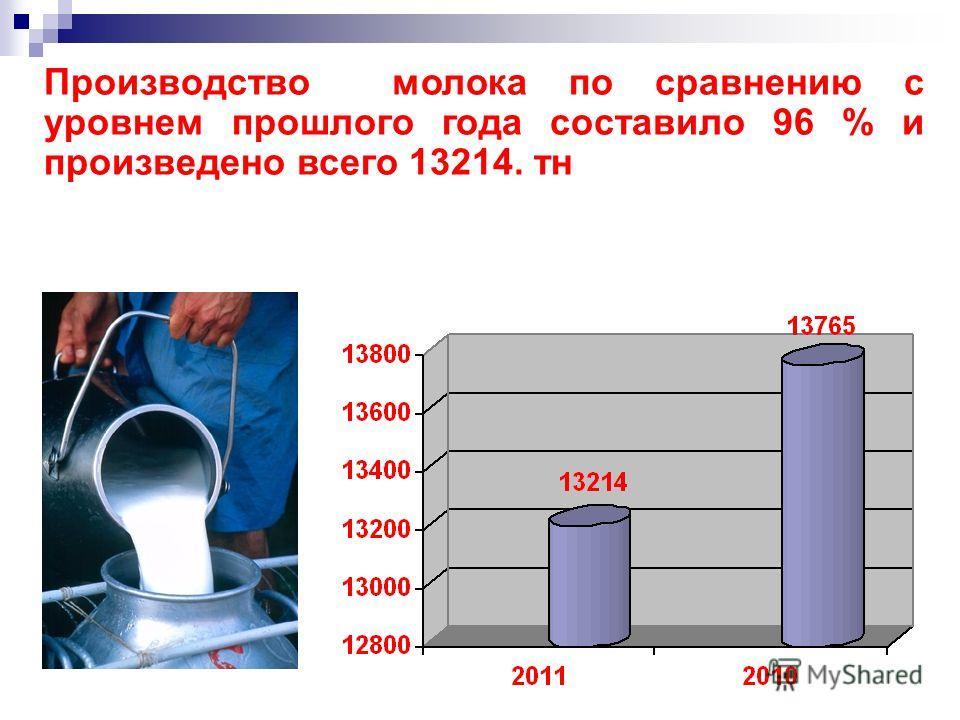 Производство молока по сравнению с уровнем прошлого года составило 96 % и произведено всего 13214. тн