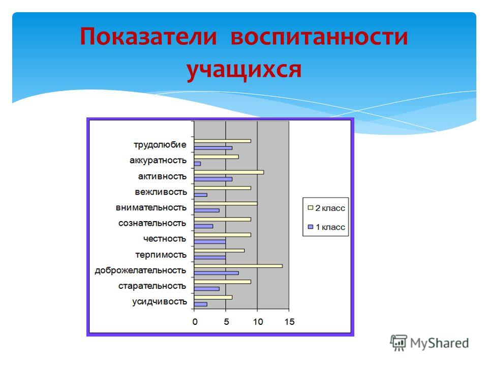 Показатели воспитанности учащихся