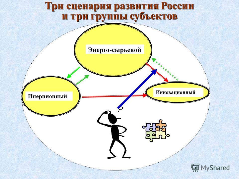 Три сценария развития России и три группы субъектов Энерго-сырьевой Инновационный Инерционный