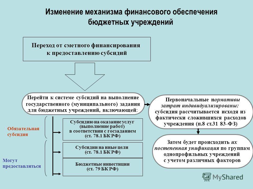 Изменение механизма финансового обеспечения бюджетных учреждений Переход от сметного финансирования к предоставлению субсидий Перейти к системе субсидий на выполнение государственного (муниципального) задания для бюджетных учреждений, включающей: Суб