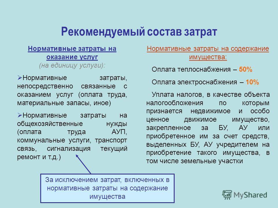 Рекомендуемый состав затрат Нормативные затраты на оказание услуг (на единицу услуги): Нормативные затраты, непосредственно связанные с оказанием услуг (оплата труда, материальные запасы, иное) Нормативные затраты на общехозяйственные нужды (оплата т