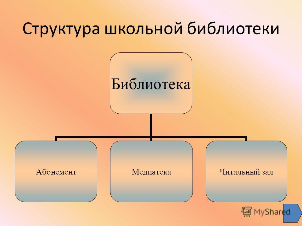 Структура школьной библиотеки Библиотека АбонементМедиатека Читальный зал
