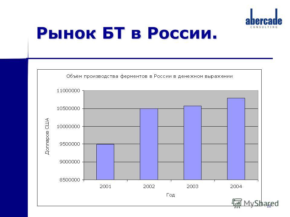 10 Рынок БТ в России.