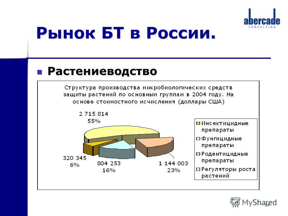 14 Рынок БТ в России. Растениеводство Растениеводство