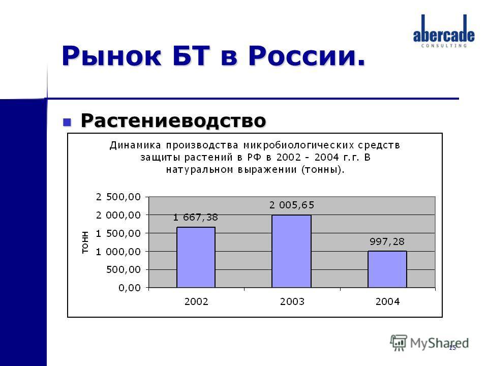 15 Рынок БТ в России. Растениеводство Растениеводство