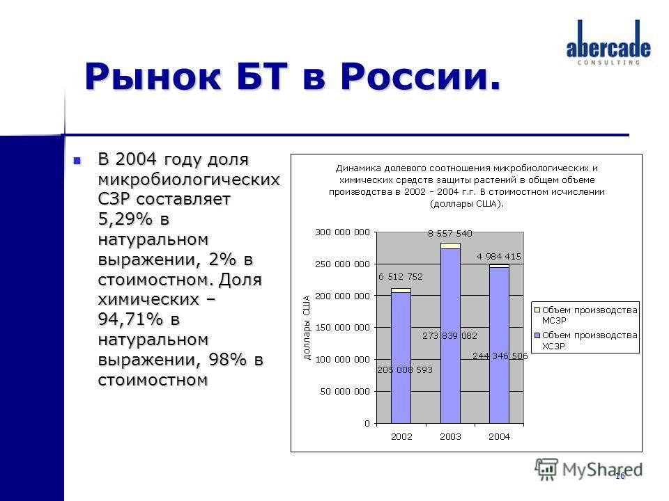 16 Рынок БТ в России. В 2004 году доля микробиологических СЗР составляет 5,29% в натуральном выражении, 2% в стоимостном. Доля химических – 94,71% в натуральном выражении, 98% в стоимостном В 2004 году доля микробиологических СЗР составляет 5,29% в н