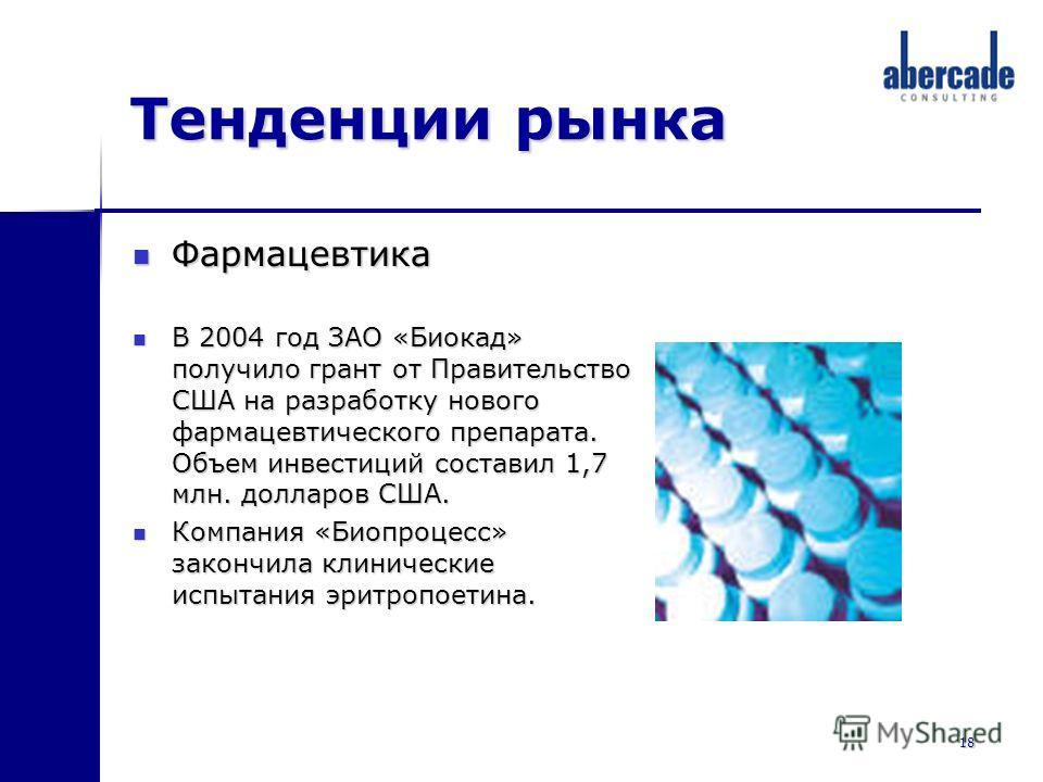 18 Тенденции рынка Фармацевтика Фармацевтика В 2004 год ЗАО «Биокад» получило грант от Правительство США на разработку нового фармацевтического препарата. Объем инвестиций составил 1,7 млн. долларов США. В 2004 год ЗАО «Биокад» получило грант от Прав