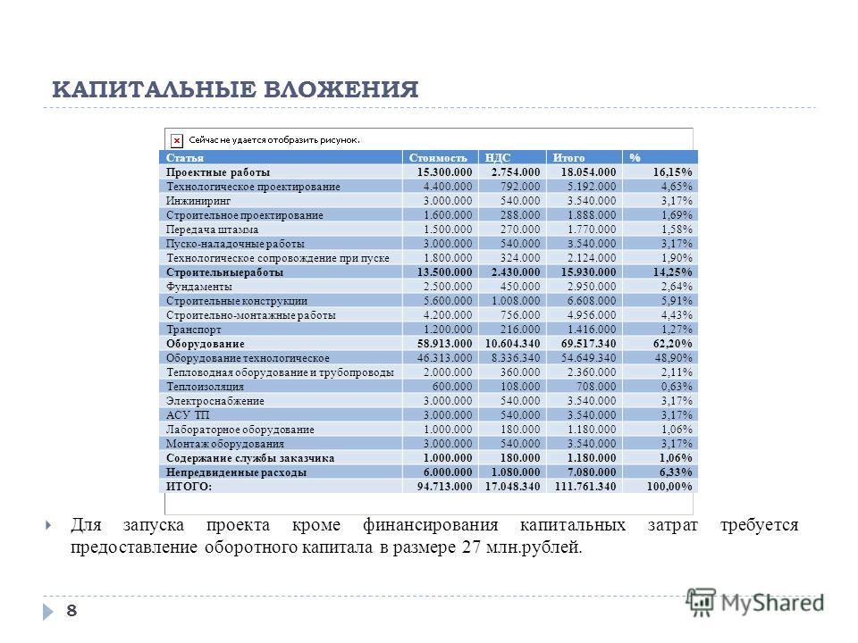 КАПИТАЛЬНЫЕ ВЛОЖЕНИЯ 8 Для запуска проекта кроме финансирования капитальных затрат требуется предоставление оборотного капитала в размере 27 млн.рублей. СтатьяСтоимостьНДСИтого% Проектные работы15.300.0002.754.00018.054.00016,15% Технологическое прое