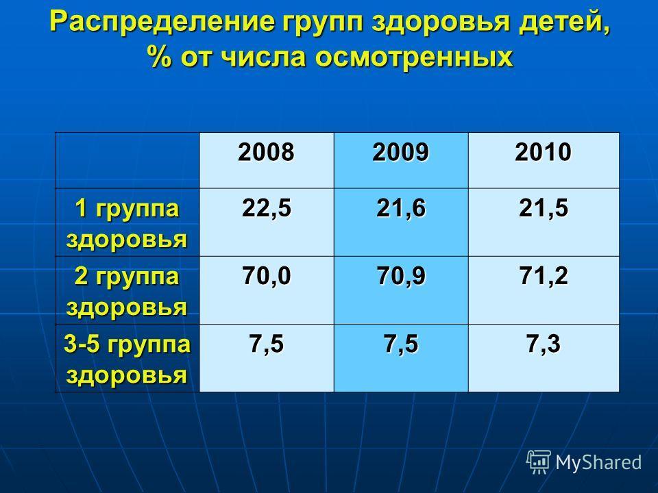 Распределение групп здоровья детей, % от числа осмотренных 200820092010 1 группа здоровья 22,521,621,5 2 группа здоровья 70,070,971,2 3-5 группа здоровья 7,57,57,3