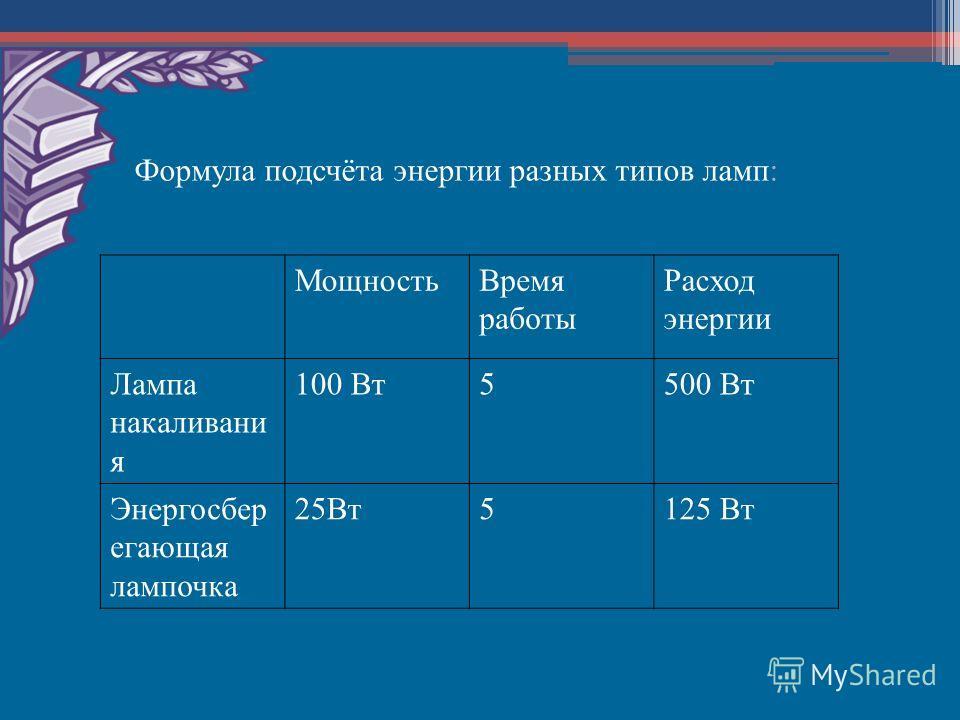 Формула подсчёта энергии разных типов ламп: МощностьВремя работы Расход энергии Лампа накаливани я 100 Вт5500 Вт Энергосбер егающая лампочка 25Вт5125 Вт
