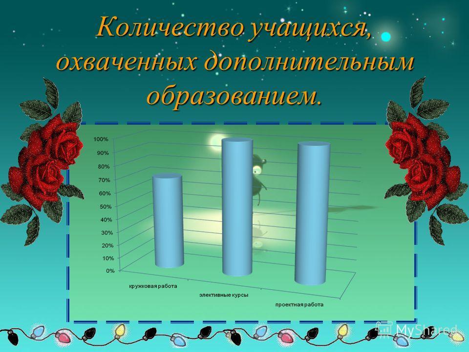 Количество учащихся, охваченных дополнительным образованием.
