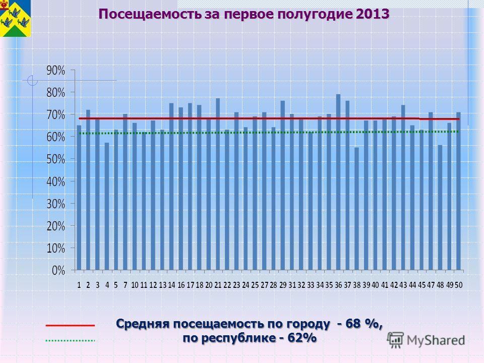 Посещаемость за первое полугодие 2013 Средняя посещаемость по городу - 68 %, по республике - 62%