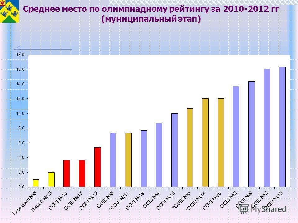 Среднее место по олимпиадному рейтингу за 2010-2012 гг (муниципальный этап)