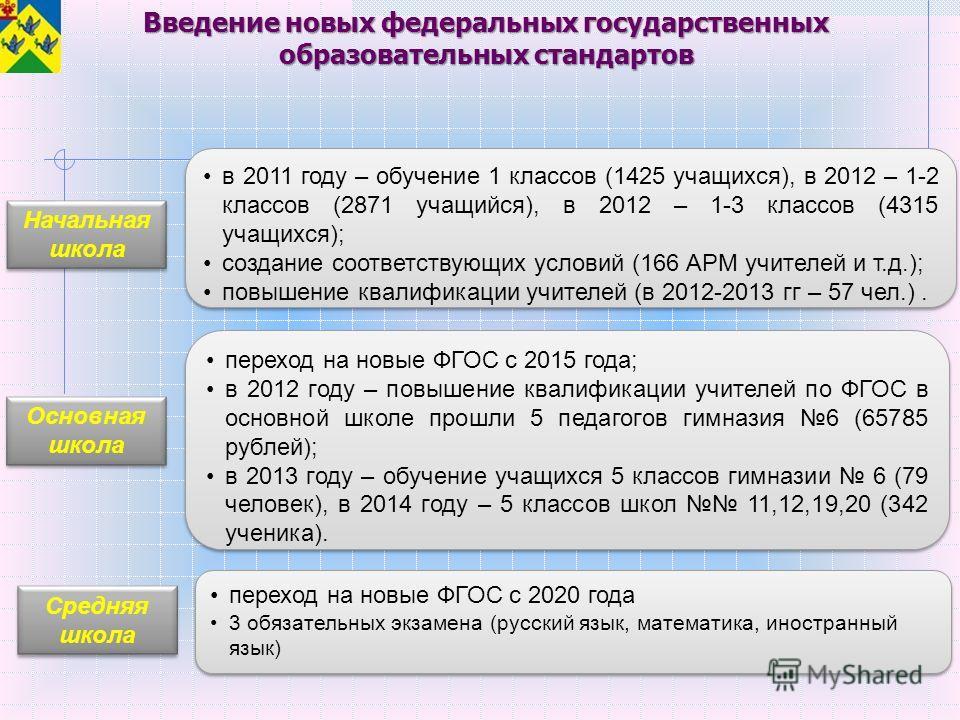 Начальная школа Начальная школа переход на новые ФГОС с 2020 года 3 обязательных экзамена (русский язык, математика, иностранный язык) переход на новые ФГОС с 2020 года 3 обязательных экзамена (русский язык, математика, иностранный язык) Основная шко